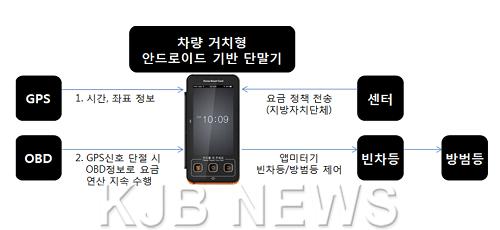 서울형 하이브리드 앱미터기 구성도.PNG